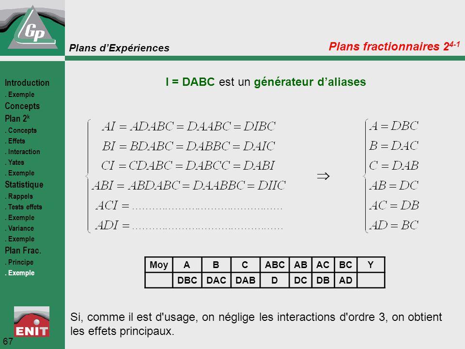 Plans d'Expériences 67 Plans fractionnaires 2 4-1 I = DABC est un générateur d'aliases  MoyABCABCABACBCY DBCDACDABDDCDBAD Si, comme il est d'usage, o