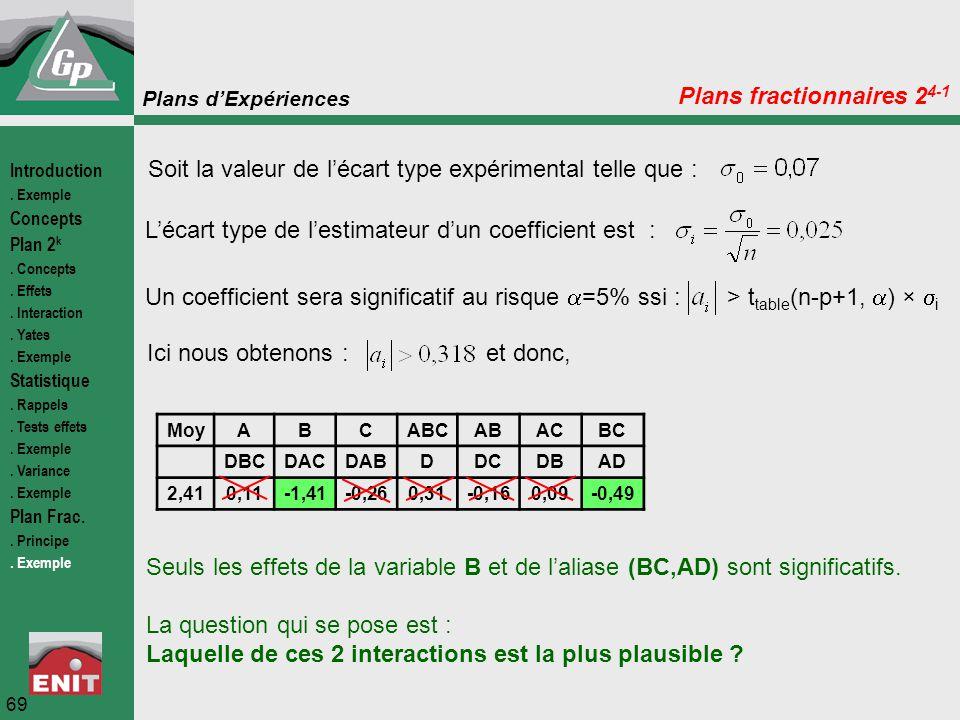 Plans d'Expériences 69 Plans fractionnaires 2 4-1 Soit la valeur de l'écart type expérimental telle que : L'écart type de l'estimateur d'un coefficien