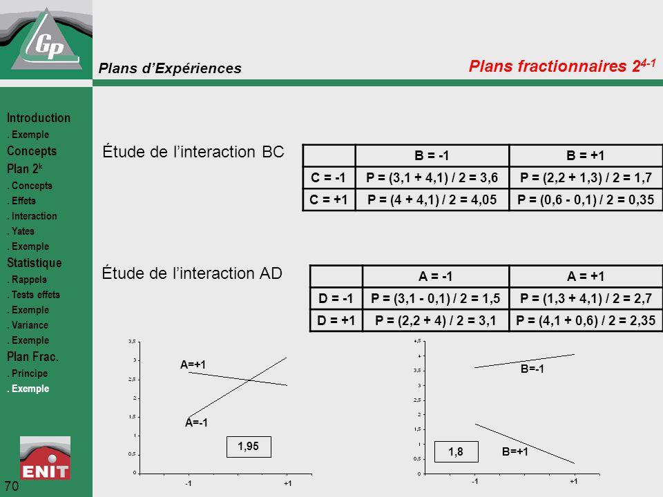 Plans d'Expériences 70 Plans fractionnaires 2 4-1 Étude de l'interaction BC B = -1B = +1 C = -1P = (3,1 + 4,1) / 2 = 3,6P = (2,2 + 1,3) / 2 = 1,7 C =