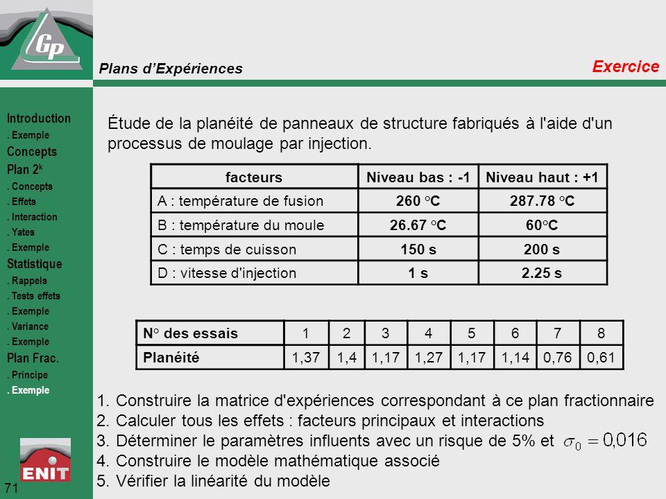 Plans d'Expériences 71 Exercice Introduction. Exemple Concepts Plan 2 k. Concepts. Effets. Interaction. Yates. Exemple Statistique. Rappels. Tests eff