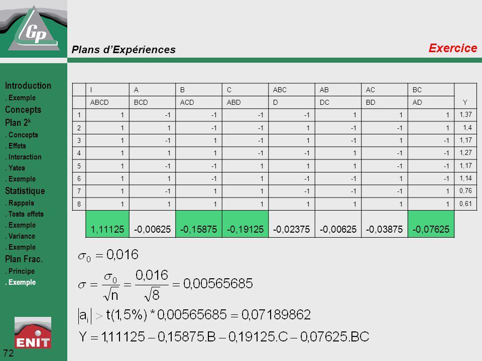 Plans d'Expériences 72 Exercice Introduction. Exemple Concepts Plan 2 k. Concepts. Effets. Interaction. Yates. Exemple Statistique. Rappels. Tests eff
