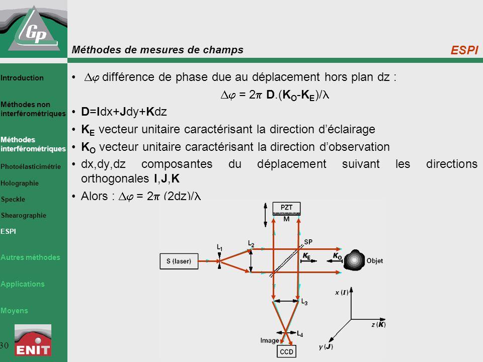 Méthodes de mesures de champs 30 ESPI  différence de phase due au déplacement hors plan dz :  = 2  D.(K O -K E )/ D=Idx+Jdy+Kdz K E vecteur unitaire caractérisant la direction d'éclairage K O vecteur unitaire caractérisant la direction d'observation dx,dy,dz composantes du déplacement suivant les directions orthogonales I,J,K Alors :  = 2  (2dz)/ Introduction Méthodes non interférométriques Méthodes interférométriques Photoélasticimétrie Holographie Speckle Shearographie ESPI Autres méthodes Applications Moyens