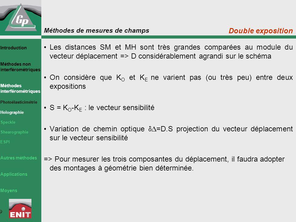 Méthodes de mesures de champs 9 Double exposition Les distances SM et MH sont très grandes comparées au module du vecteur déplacement => D considérablement agrandi sur le schéma On considère que K O et K E ne varient pas (ou très peu) entre deux expositions S = K O -K E : le vecteur sensibilité Variation de chemin optique  =D.S projection du vecteur déplacement sur le vecteur sensibilité => Pour mesurer les trois composantes du déplacement, il faudra adopter des montages à géométrie bien déterminée.