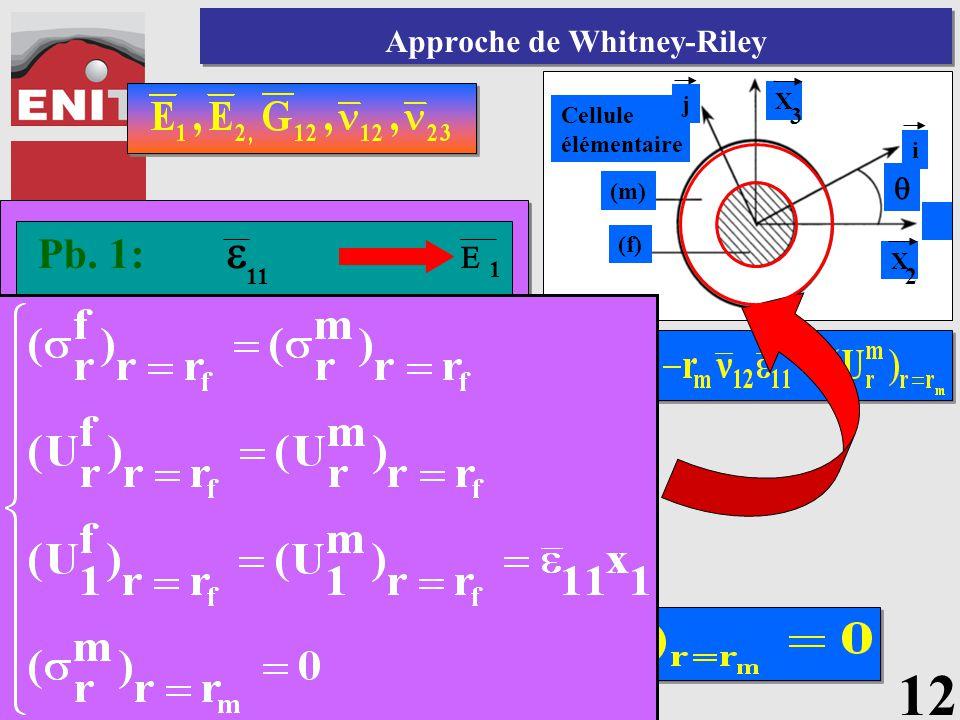 Structures composites Approche de Whitney-Riley 12 Pb. 1: 11  1  Pb. 2: 12  (Pb1) Pb. 3: (L.M.) 23  Pb. 4: 2  22  =-p Pb. 5: 12 G =