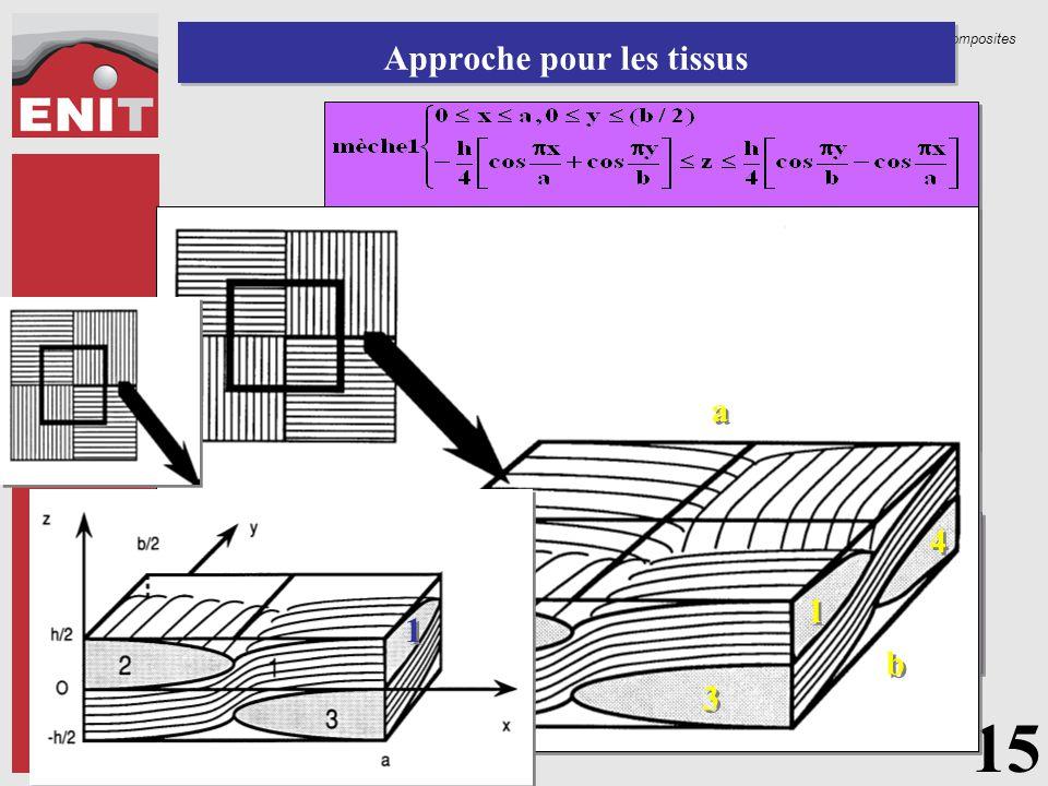 Structures composites Approche pour les tissus 15 1 1 4 4 3 3 2 2 b b a a h h 1 1