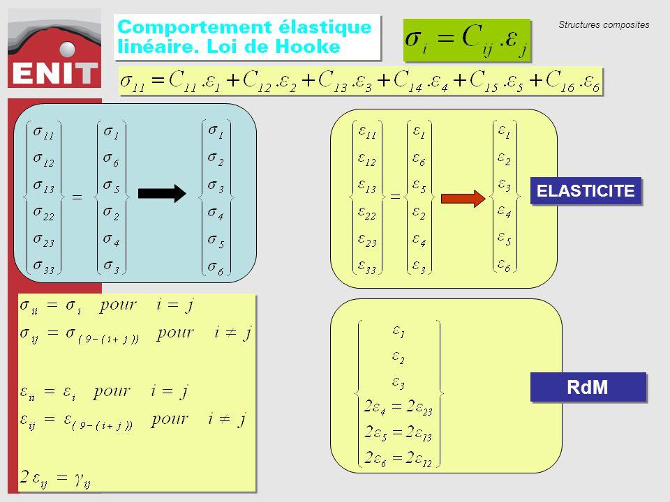 Structures composites RdM ELASTICITE