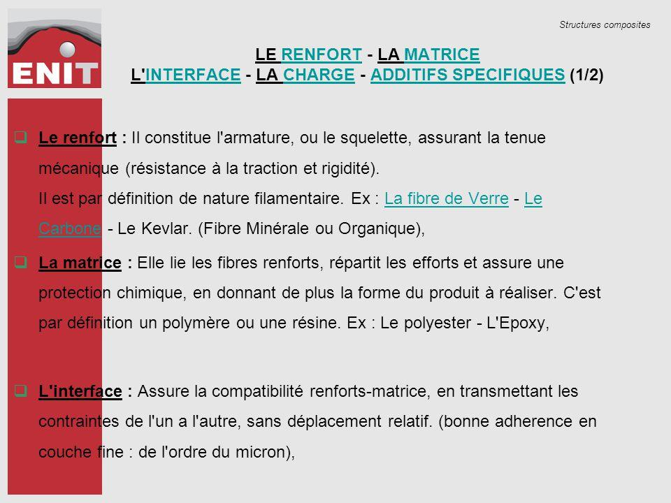 Structures composites LE RENFORT - LA MATRICE L INTERFACE - LA CHARGE - ADDITIFS SPECIFIQUES (1/2)RENFORTMATRICEINTERFACECHARGEADDITIFS SPECIFIQUES  Le renfort : Il constitue l armature, ou le squelette, assurant la tenue mécanique (résistance à la traction et rigidité).