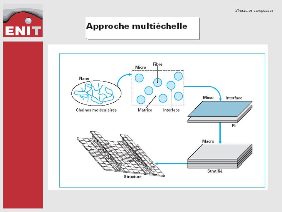 Structures composites