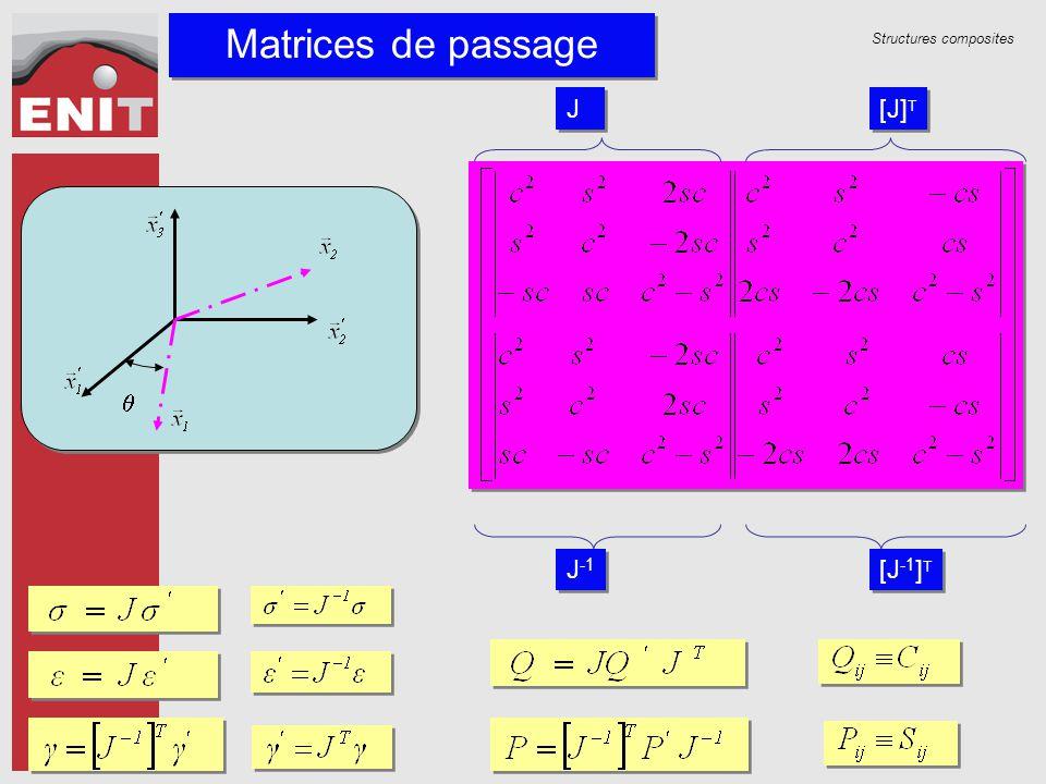 Structures composites Matrices de passage J -1 [J -1 ] T J J [J] T 