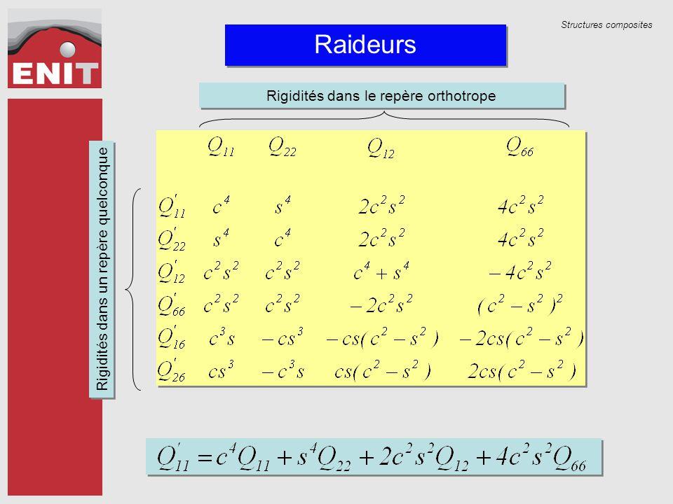Structures composites Raideurs Rigidités dans le repère orthotrope Rigidités dans un repère quelconque