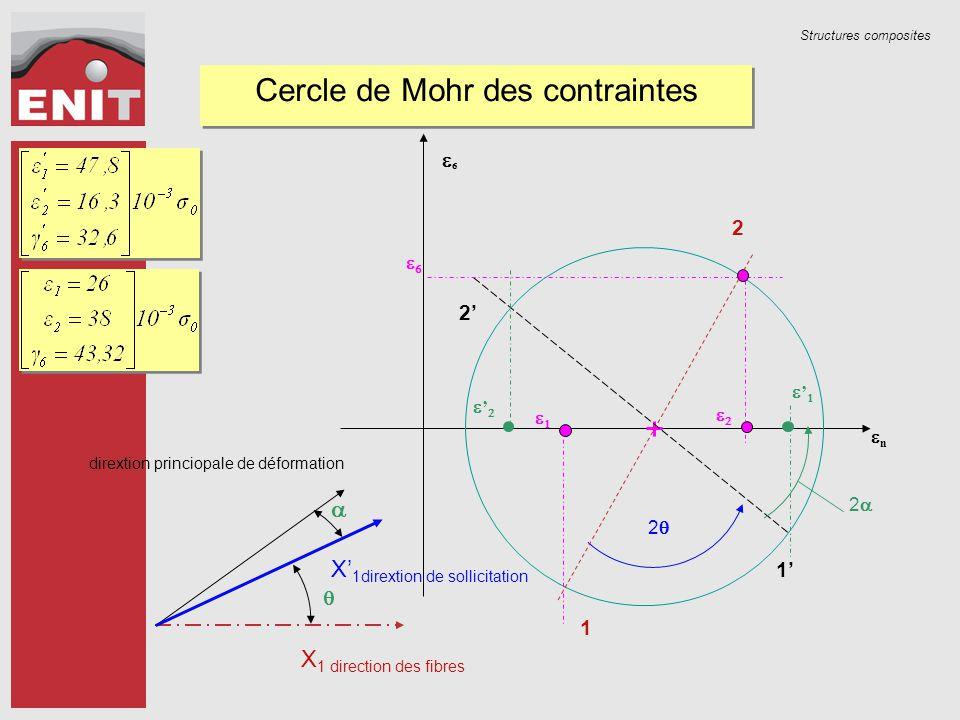 Structures composites nn  Cercle de Mohr des contraintes 22    1 2 '' '' 22 2' 1' X 1 direction des fibres dirextion princiopale de déformation  X' 1dirextion de sollicitation 