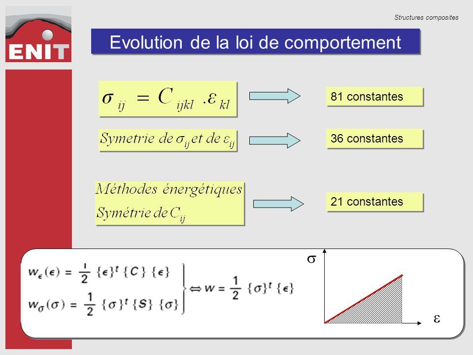 Structures composites Evolution de la loi de comportement   81 constantes 36 constantes 21 constantes
