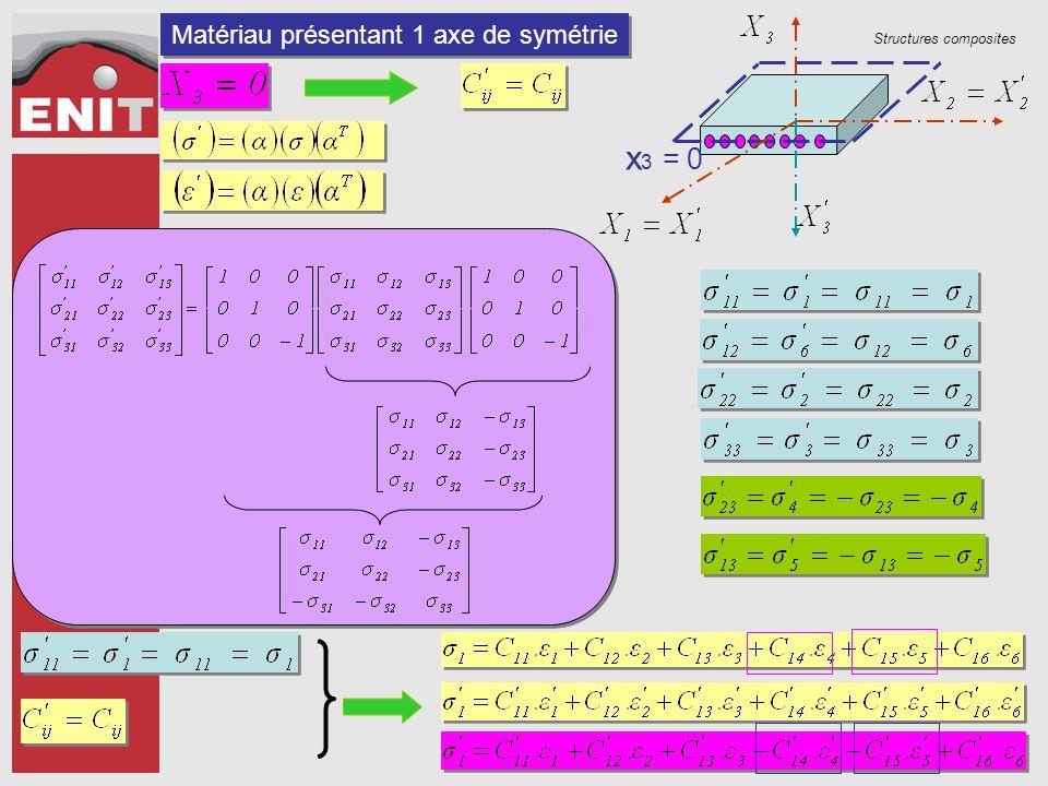 Structures composites Evolution de la loi de comportement 81 constantes 36 constantes 21 constantes 13 constantes 1 Plan de symétrie 3 Plans de symétrie 9 constantes isotrope transverse isotrope orthotrope en C.P.