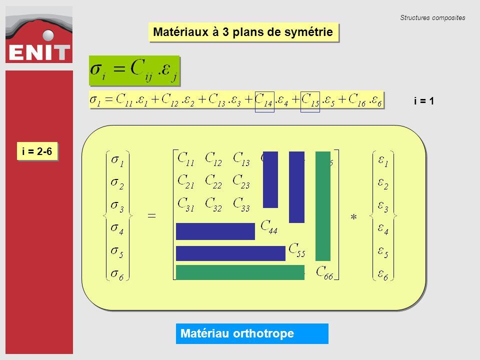 Structures composites Matériaux particuliers