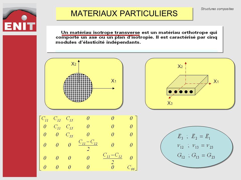 Structures composites MATERIAUX PARTICULIERS X1X1 X2X2 X3X3 X1X1 X2X2