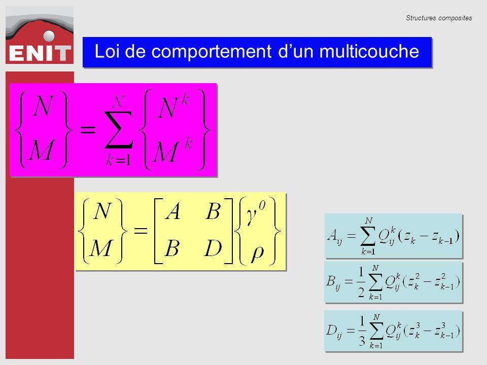 Structures composites Loi de comportement d'un multicouche