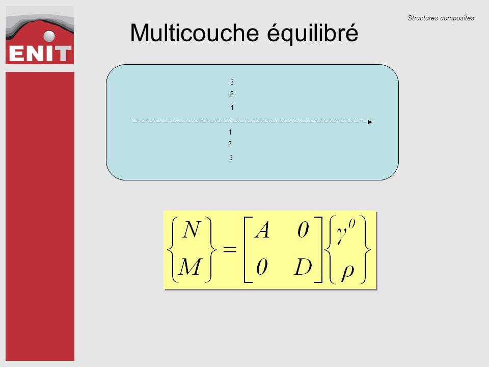 Structures composites Multicouche équilibré 1 2 3 1 2 3