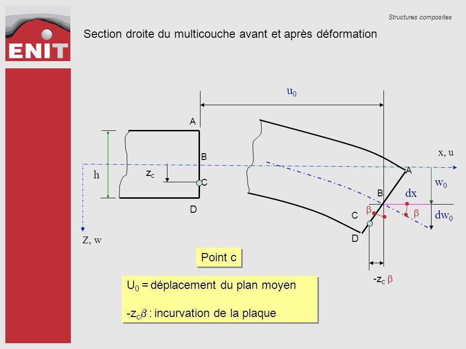 Structures composites Z, w h u0u0 w0w0 A B C D zczc A B C  -z c  dw 0 dx D Section droite du multicouche avant et après déformation x, u  U 0 = dép