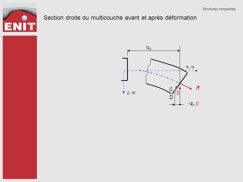 Structures composites Section droite du multicouche avant et après déformation z, w u0u0 D C  -z c  x, u n