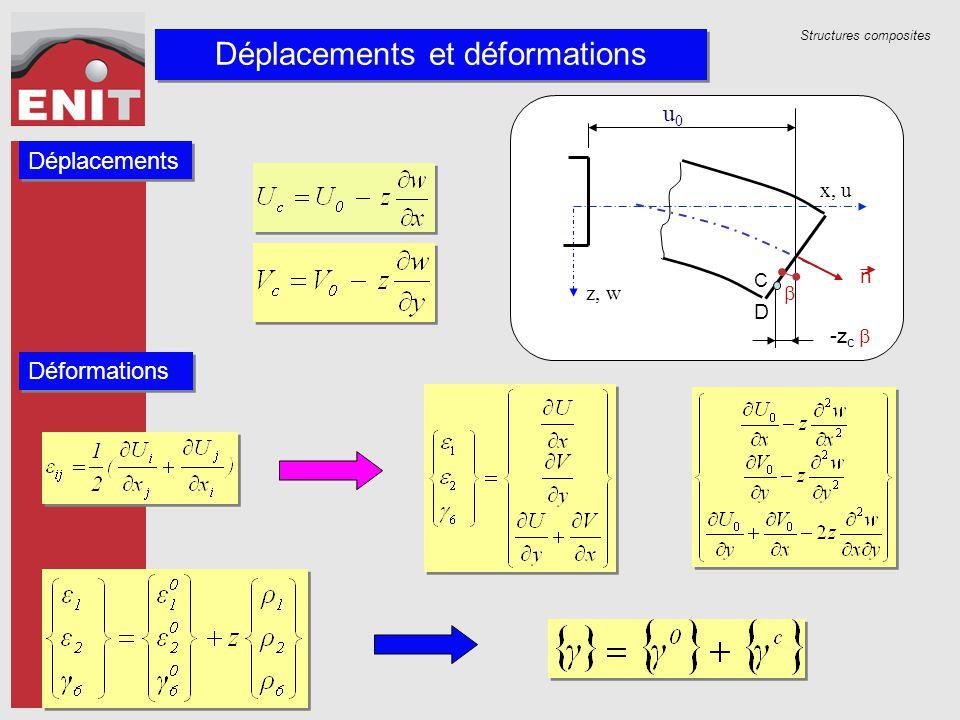 Déplacements et déformations Déplacements Déformations z, w u0u0 D C  -z c  x, u n