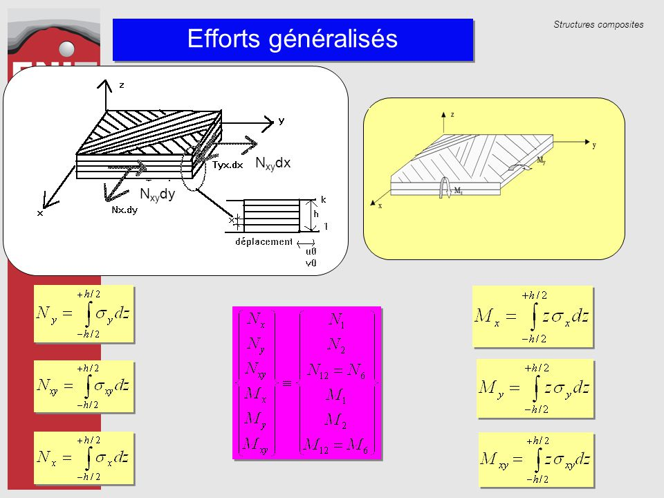 Structures composites N xy dy N xy dx Efforts généralisés