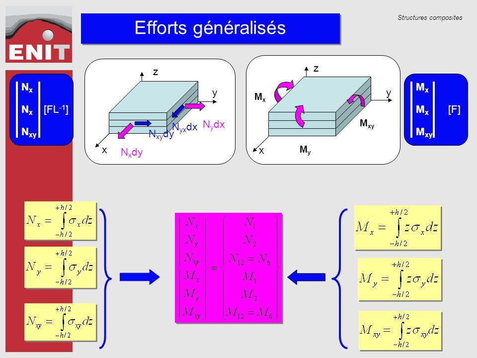 Structures composites Efforts généralisés NxNx NxNx N xy [FL -1 ] MxMx MxMx M xy [F] z x y MyMy M xy MxMx N x dy N xy dy N y dx N yx dx x y z