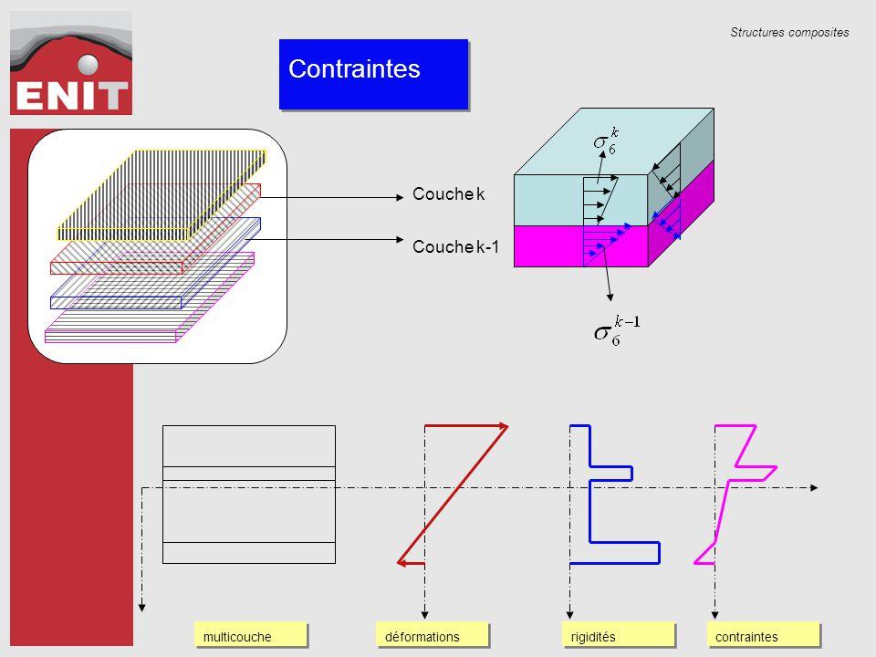 Structures composites Contraintes multicouche rigidités déformations contraintes Couche k-1 Couche k
