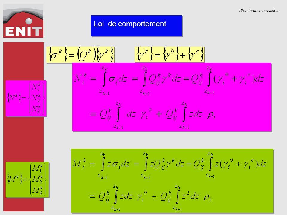 Structures composites Loi de comportement