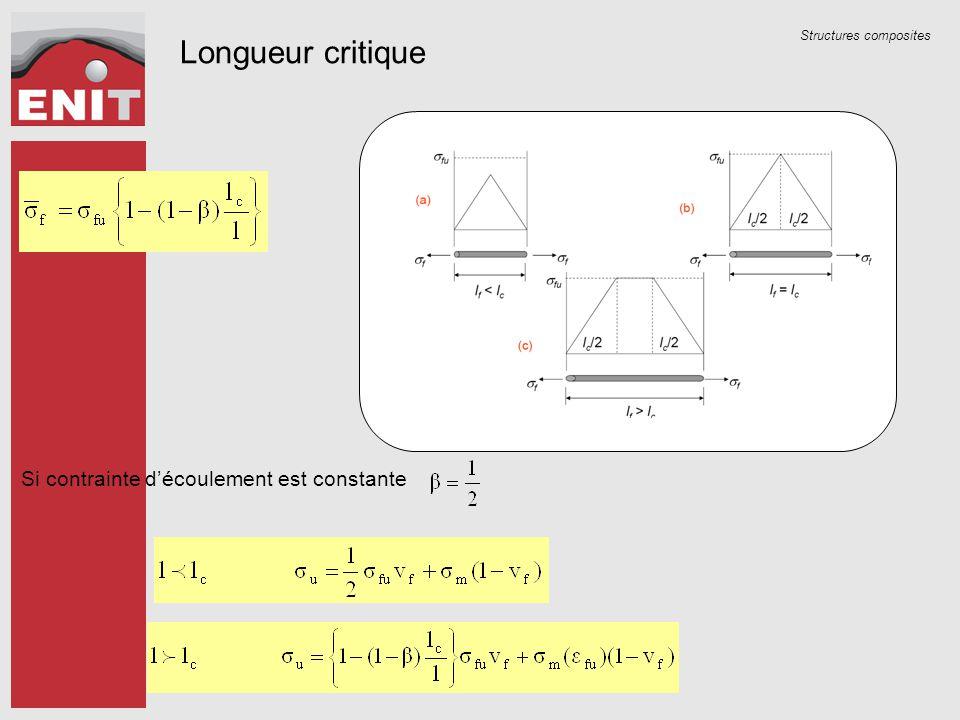 Structures composites Si contrainte d'écoulement est constante Longueur critique