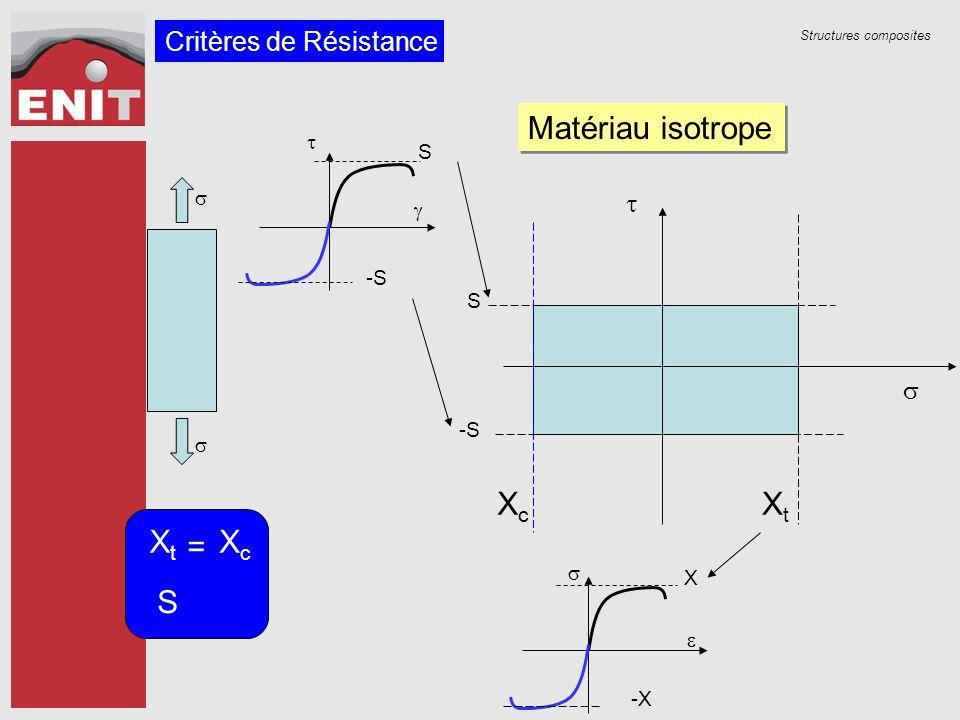 Structures composites Matériau isotrope     -X X   S -S XtXt XcXc S =   XtXt XcXc S Critères de Résistance