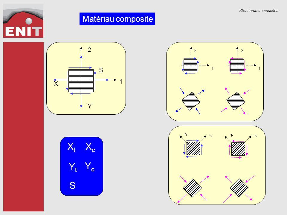 Structures composites Matériau composite X Y S 1 2 1 2 1 2 1 2 1 2 XtXt XcXc YtYt YcYc S