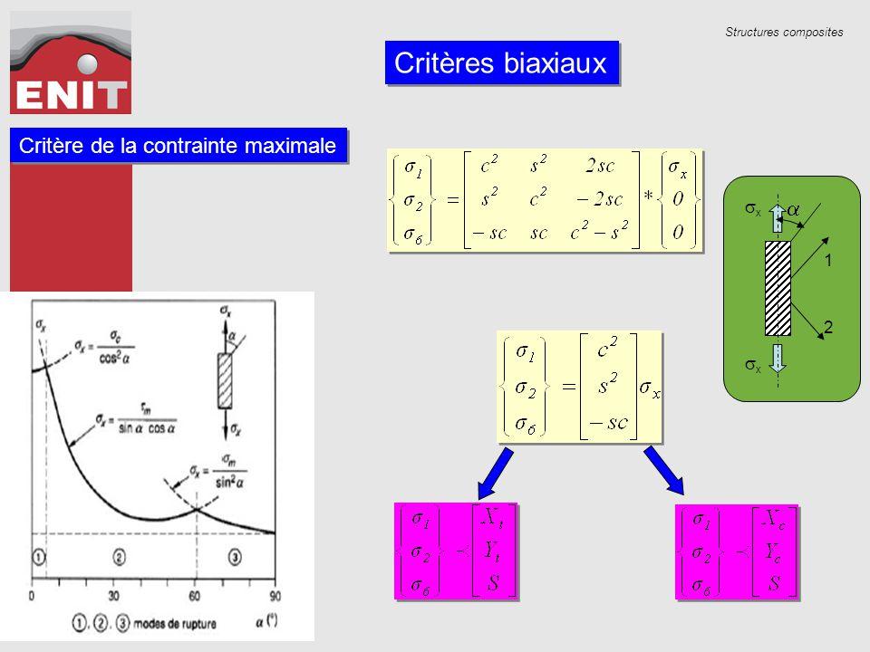 Structures composites Critères biaxiaux Critère de la contrainte maximale  xx xx 1 2