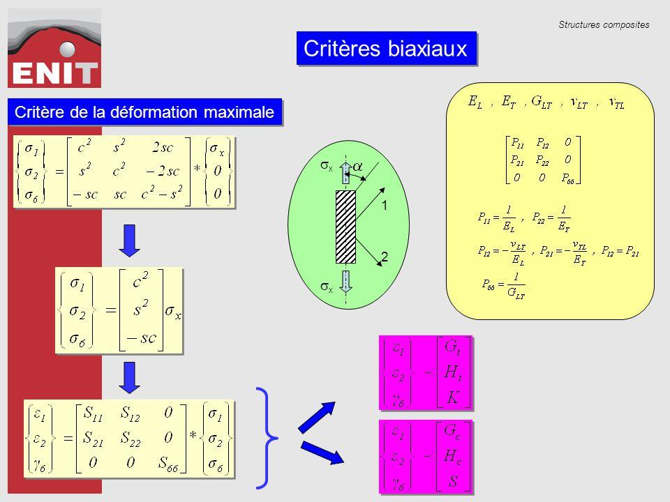 Structures composites Critères biaxiaux Critère de la déformation maximale  xx xx 1 2