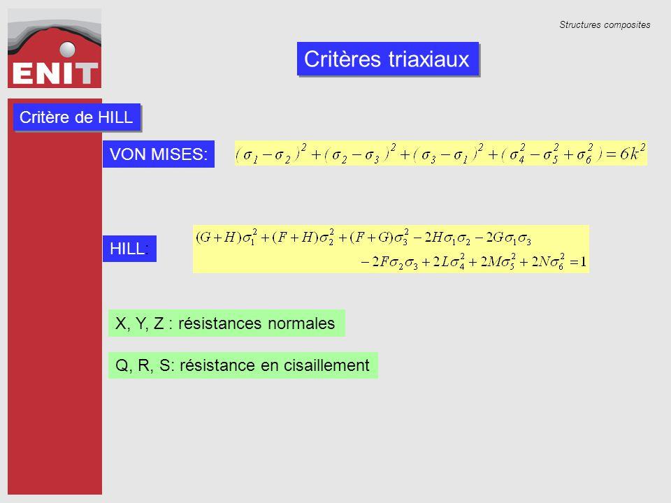Structures composites Critères triaxiaux Critère de HILL VON MISES: HILL: X, Y, Z : résistances normales Q, R, S: résistance en cisaillement