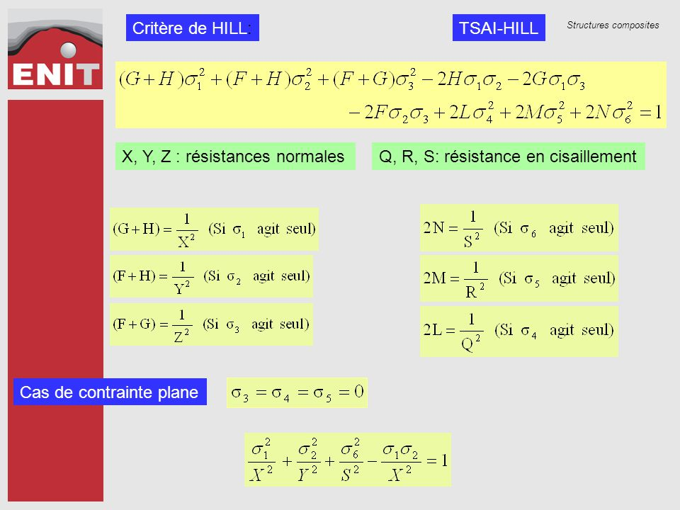 Structures composites Critère de HILL: X, Y, Z : résistances normalesQ, R, S: résistance en cisaillement Cas de contrainte plane TSAI-HILL