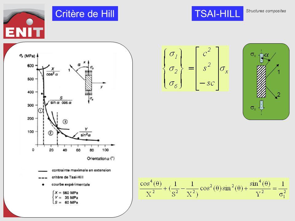 Structures composites  xx xx 1 2 Critère de Hill TSAI-HILL