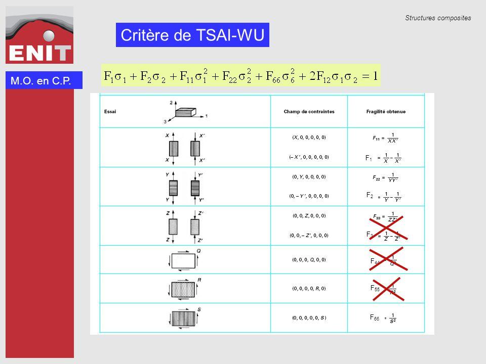 Structures composites F1F1 F2F2 F3F3 F 66 F 44 F 55 Critère de TSAI-WU M.O. en C.P.