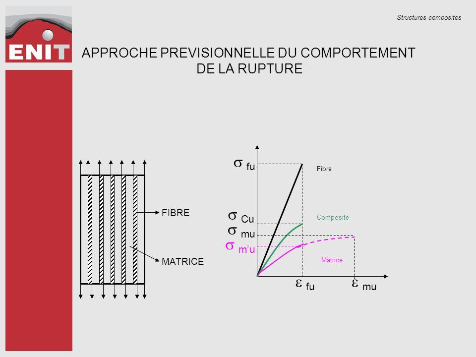 Structures composites APPROCHE PREVISIONNELLE DU COMPORTEMENT DE LA RUPTURE FIBRE MATRICE Fibre Composite Matrice  fu  fu  Cu  mu  m'u  mu