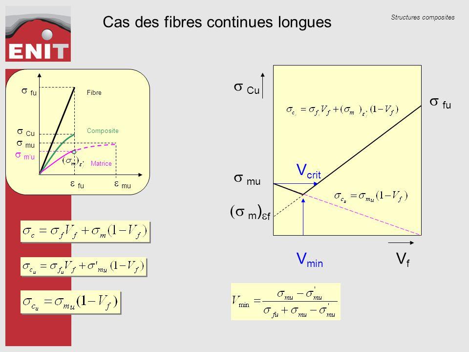 Structures composites  Cu VfVf  mu  m )  f  fu V min V crit Fibre Composite Matrice  fu  fu  Cu  mu  m'u  mu Cas des fibres cont