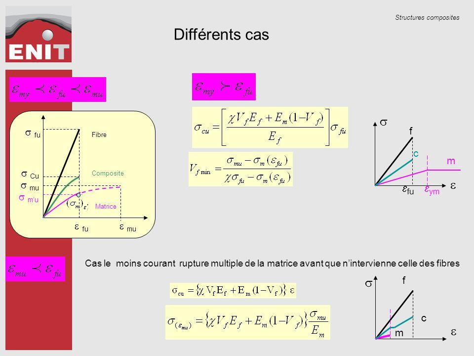 Structures composites Différents cas Fibre Composite Matrice  fu  fu  Cu  mu  m'u  mu Cas le moins courant rupture multiple de la matrice