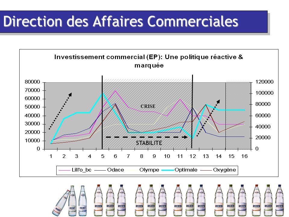 Direction des Affaires Commerciales CRISE STABILITE
