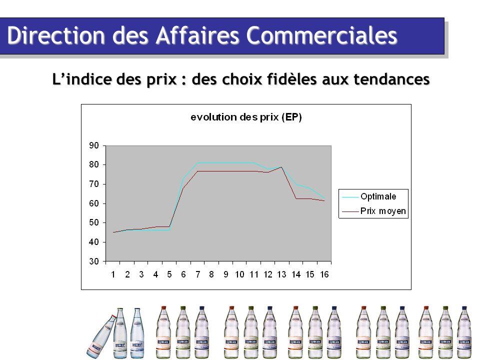 Direction des Affaires Commerciales L'indice des prix : des choix fidèles aux tendances