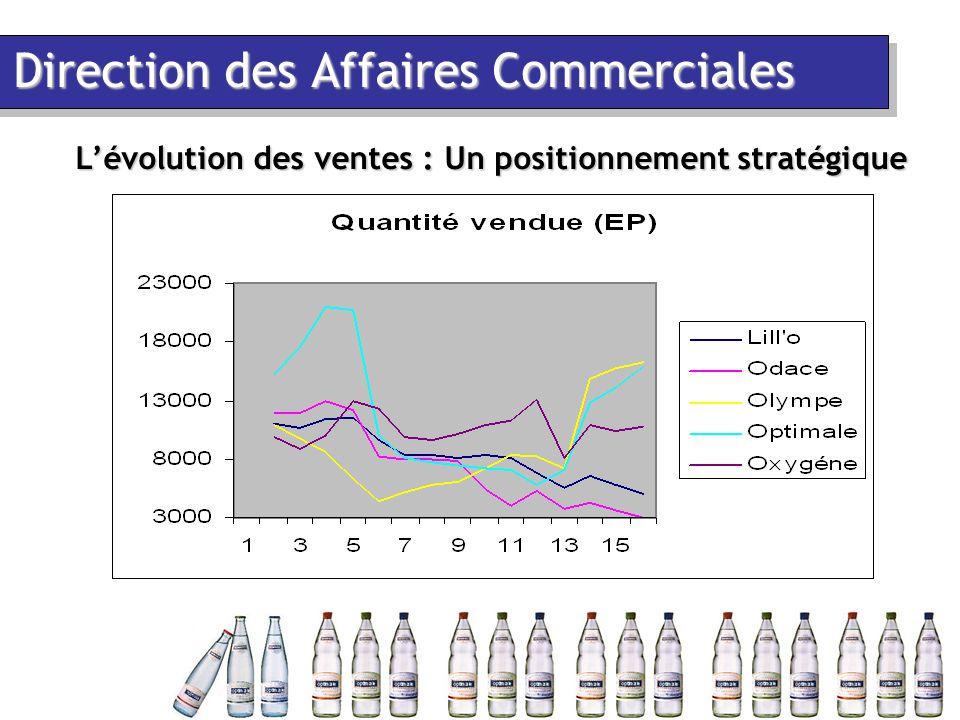 Direction des Affaires Commerciales L'évolution des ventes : Un positionnement stratégique