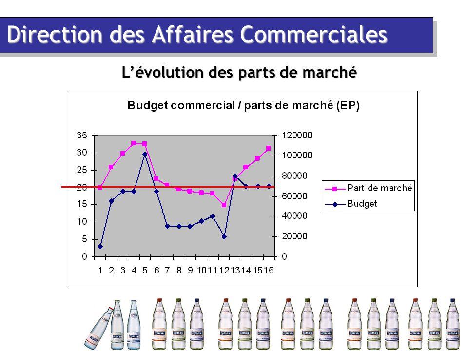 Direction des Affaires Commerciales L'évolution des parts de marché