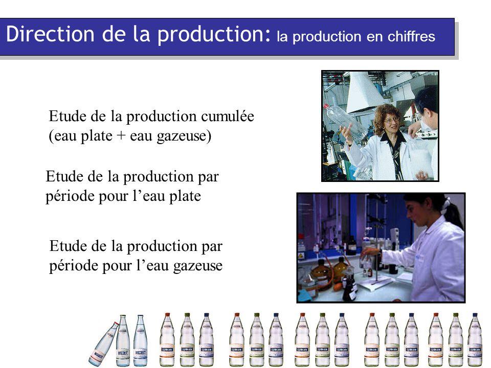 Direction de la production: la production en chiffres Etude de la production cumulée (eau plate + eau gazeuse) Etude de la production par période pour l'eau plate Etude de la production par période pour l'eau gazeuse