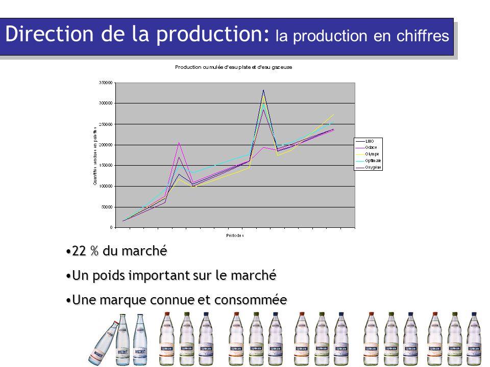 22 % du marché22 % du marché Un poids important sur le marchéUn poids important sur le marché Une marque connue et consomméeUne marque connue et consommée Direction de la production: la production en chiffres