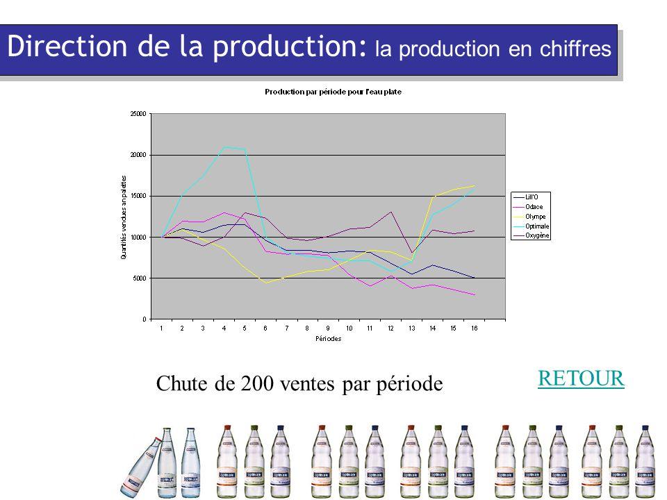 Chute de 200 ventes par période RETOUR Direction de la production: la production en chiffres