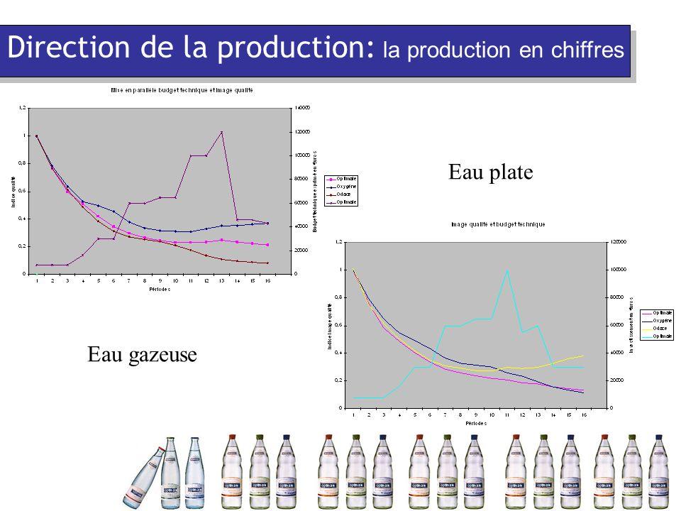 Eau plate Eau gazeuse Direction de la production: la production en chiffres