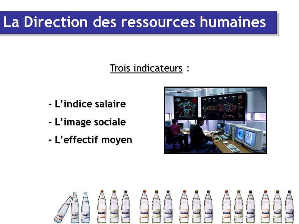 La Direction des ressources humaines Trois indicateurs Trois indicateurs : - L'indice salaire - L'image sociale - L'effectif moyen
