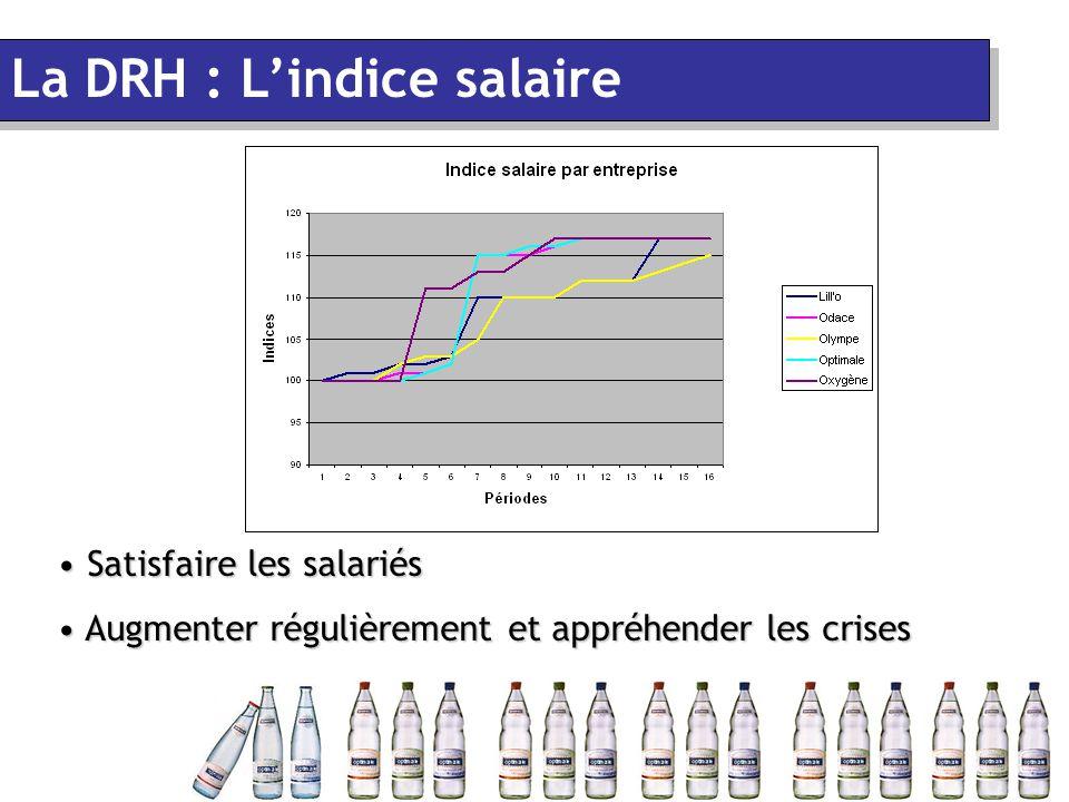 Satisfaire les salariés Satisfaire les salariés Augmenter régulièrement et appréhender les crises Augmenter régulièrement et appréhender les crises La DRH : L'indice salaire